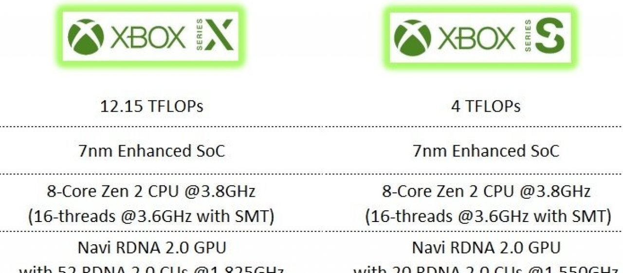 Uppgifter: Xbox Series S kan ha 61 % klenare GPU i jämförelse med Series X